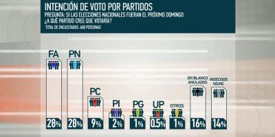 El Frente Amplio y Partido Nacional igualados en intención de voto