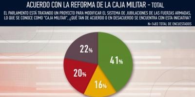 Un 41% de la población de acuerdo con reforma de la Caja Militar