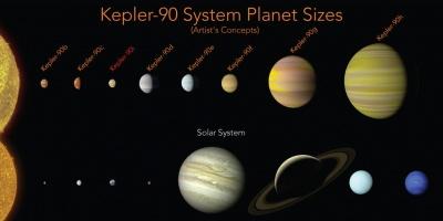 La NASA descubre el sistema solar más parecido al de la Tierra