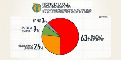 Piropos reciben un amplio rechazo del 63%