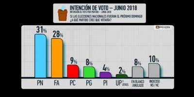 Opción Consultores: Partido Nacional 31% y Frente Amplio 28%