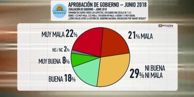 Crece la desaprobación a gestión de Vázquez