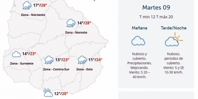 El tiempo hoy: Continúan las precipitaciones escasas