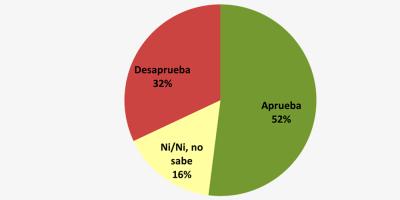Intendente Martínez tiene un respaldo de 52%