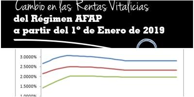 Jubilaciones: Por AFAP cobrarán 11% menos desde 2019