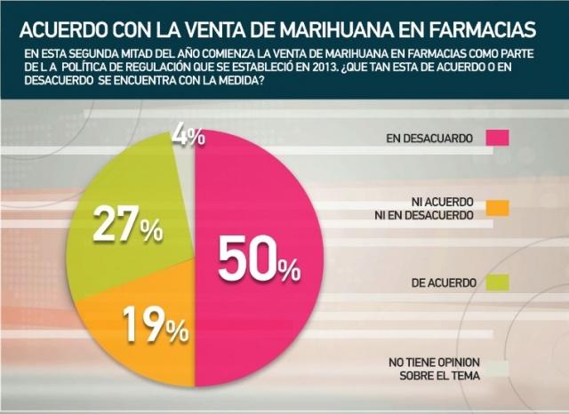 50% de uruguayos desaprueba venta de marihuana en farmacias, según encuesta