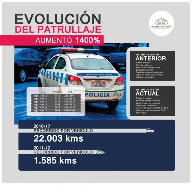 En seis años, el patrullaje policial se multiplicó por 14 en Montevideo