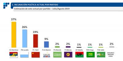 El Frente Amplio y el Partido Nacional descendieron en intención de voto