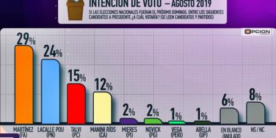Martínez y Lacalle Pou mantienen liderazgo en intención de voto de cara a octubre