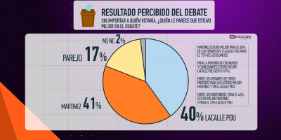 El 41 % de la población considera que Martínez ganó el debate, según Opción