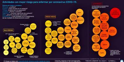 COVID-19: La Cátedra de Enfermedades Infecciosas resume cuales son las actividades sociales más y las menos recomendables en tiempos de pandemia