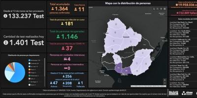 Fueron detectados once casos nuevos de COVID-19 en Uruguay