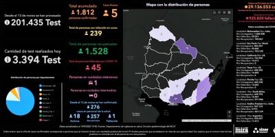 Este lunes se llevaron a cabo 3394 análisis y se detectaron 5 nuevos casos de COVID-19, todos en Montevideo
