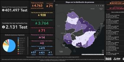COVID-19: Este lunes Uruguay registró 71 nuevos contagios