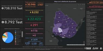 Covid 19: Se detectaron 957 casos positivos nuevos