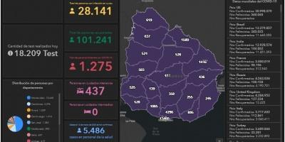 44 fallecimientos y 3.674 nuevos casos
