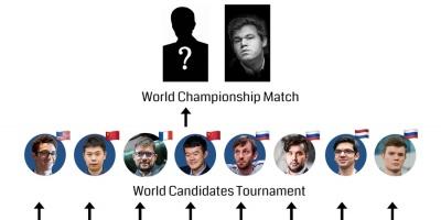 Candidatos: ¿Quién desafiará a Magnus Carlsen?