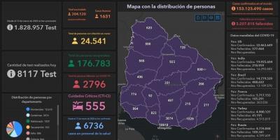 72 fallecidos y 1.631 nuevos casos