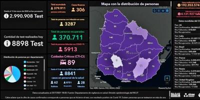 COVID-19: Ocho personas fallecidas y 306 nuevos contagios, reportó el Sinae este jueves