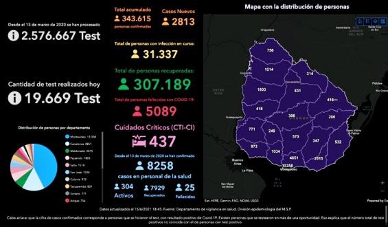 Sinae informó que hubo 53 fallecimientos, 2.813 nuevos casos y 437 pacientes en CTI